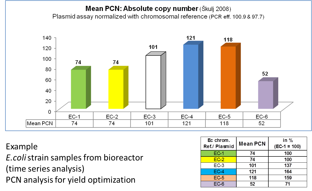 qPCR_CNV_plasmids